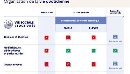 Quelles différences entre les départements verts et rouges après le 11 mai? Cette infographie y
