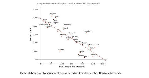 Propensione a fare tamponi vs. Mortalità per