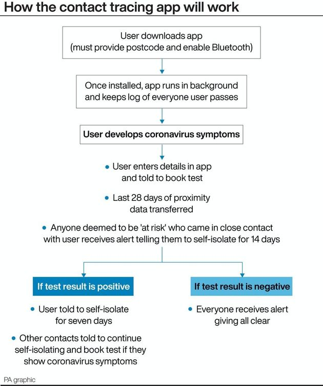 The NHS Covid-19 App Has Launched. Heres How It Works