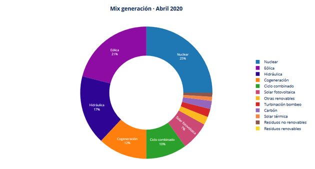 Generación eléctrica en abril de