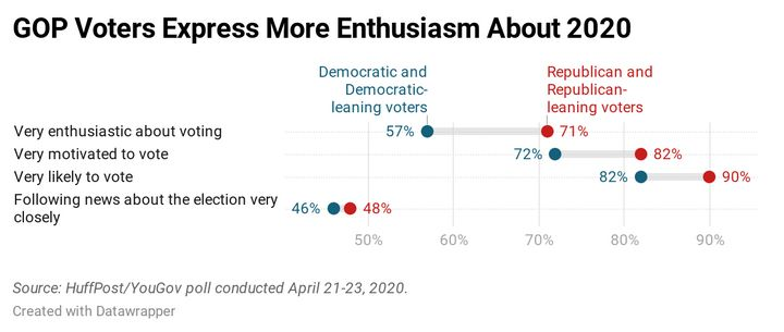 Results of a new HuffPost/YouGov survey on voter enthusiasm.