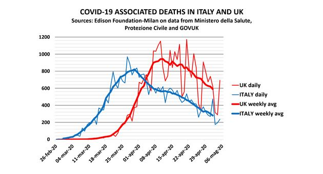 Sorpasso inglese per vittime da Covid-19, frutto di scelte
