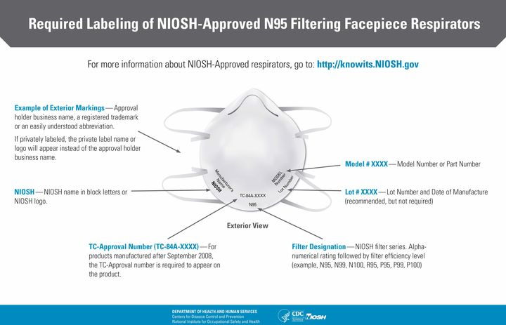 NIOSH-approved N95 masks will feature various labelings on them, including a testing and certification approval number on the