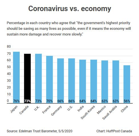 Canadians were among the most likely to prioritize fighting the coronavirus over economic concerns in...