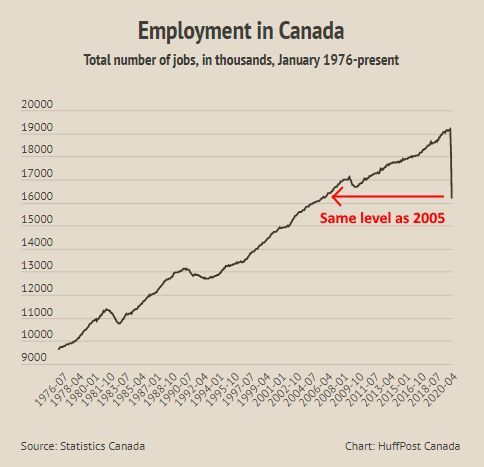 This chart showing the total number of jobs in Canada by month since 1976 shows employment levels dropping...