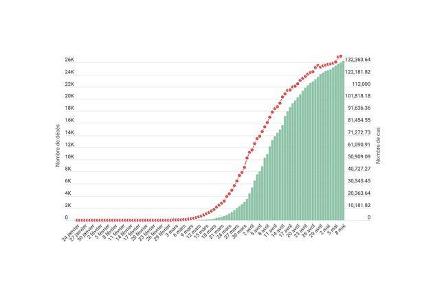 À la date du 9 mai, l'épidémie de coronavirus a tué 26.310 personnes en France, selon les chiffres de...