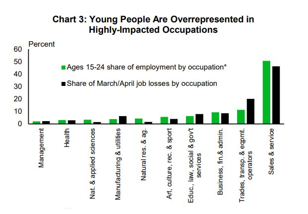 Younger people were hit harder in the lockdown layoffs because their jobs are heavily concentrated in sectors that had to shut down, this chart from TD Economics shows.