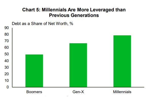 Millennials are carrying far more debt, as a share of their net worth, than older generations, this chart...