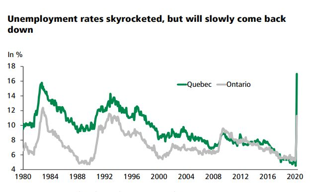 This chart from Caisse Desjardins shows unemployment spiking in Ontario and Quebec in recent months, but much more so in Quebec.