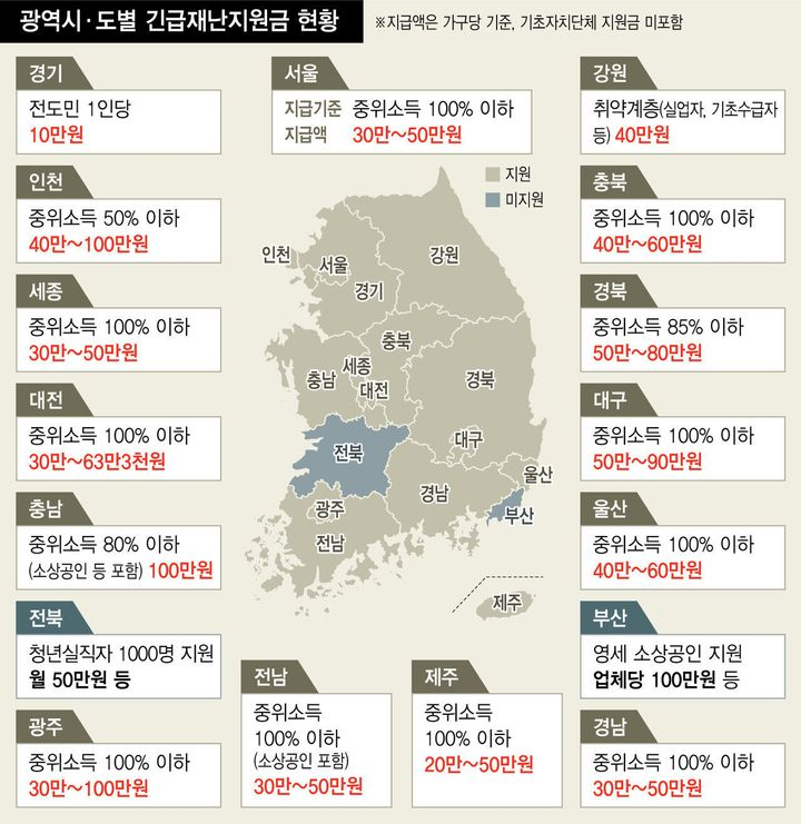 긴급재난지원금 외 지역별 코로나19 관련 재난소득 지급 현황
