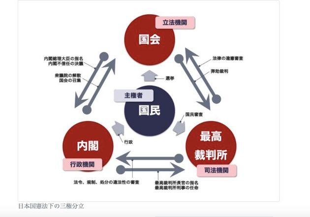 首相官邸公式サイトにある日本国憲法下の三権分立の図。 矢印の向きが国民から内閣に向かうのではなく、内閣が国民 に対して矢印が向かっている。