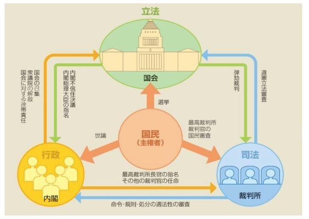 衆議院の公式サイトの三権分立の図