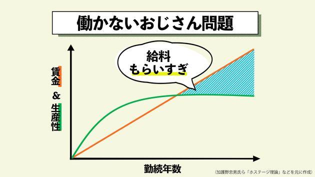 「働かないおじさん問題」モデル図(加護野忠男氏ら「ホステージ理論」などを元に作成)
