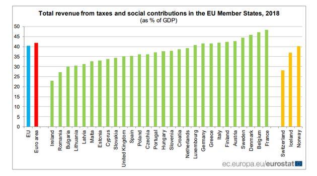 Presión fiscal en los países de la Unión