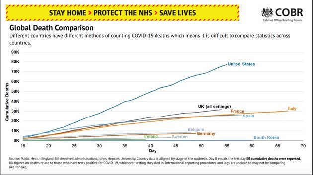 Chart Comparing Global Covid Deaths Dropped From Daily No. 10 Briefing