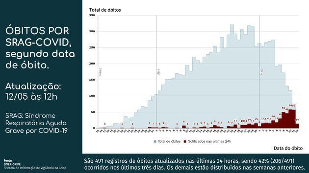 Segundo o Ministério da Saúde, 491 registros de mortes foram atualizados nas últimas...