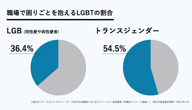 LGBTの約半数が職場で困難。国が初めて職場のLGBT実態を調査