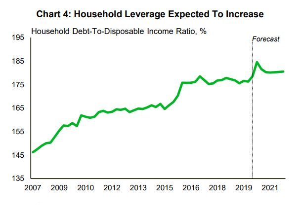 This chart from TD Economics shows a forecasted increase in Canadians' debt-to-income levels in the coming