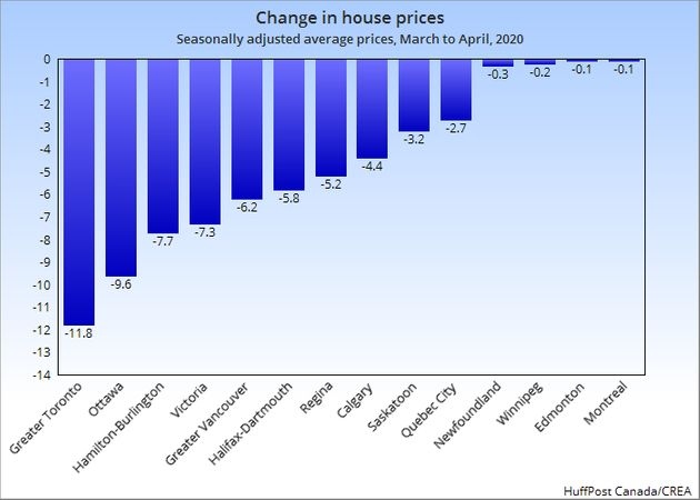 This chart shows the percentage change in house prices from March to April of 2020 in selected markets...
