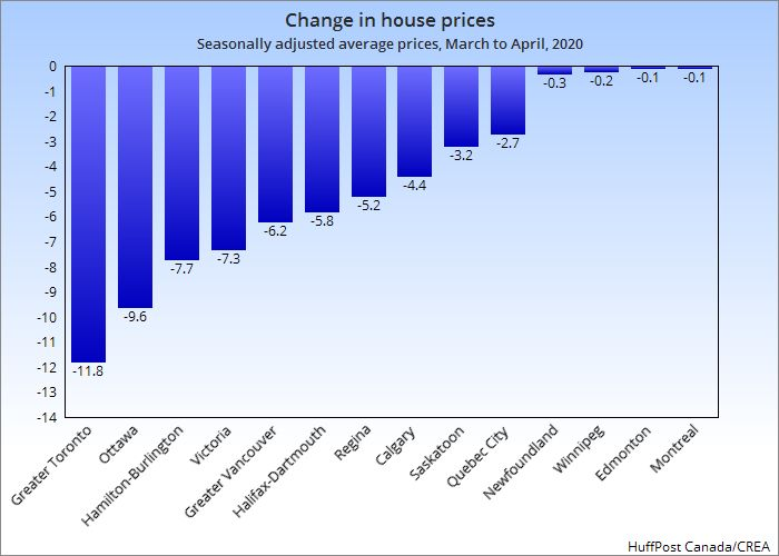 This chart shows the percentage change in house prices from March to April of 2020 in selected markets across Canada.