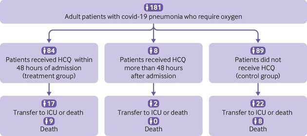 Comme montré sur l'organigramme de cette étude, les patients traités avec l'hydroxychloroquine...