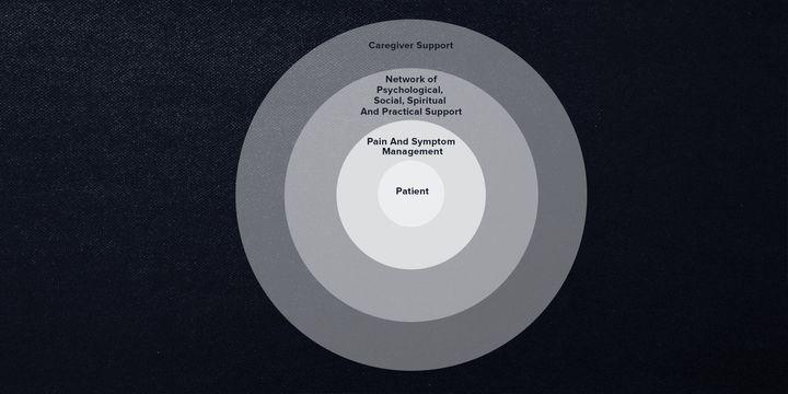 Essential framework of palliative care.