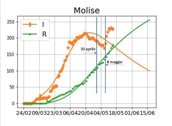 Focolaio individuato in Molise collegato ad un funerale che si è tenuto il 30 aprile, con crescita dei...