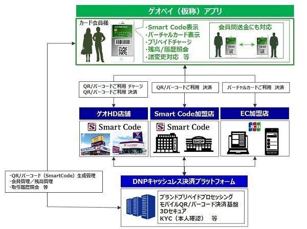 ▲ゲオペイ(仮称)サービスのイメージ図