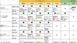 東京23区のオンライン授業はどうなった?