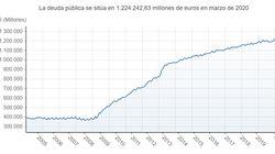 La deuda pública alcanza un nuevo récord: 1,22 billones de