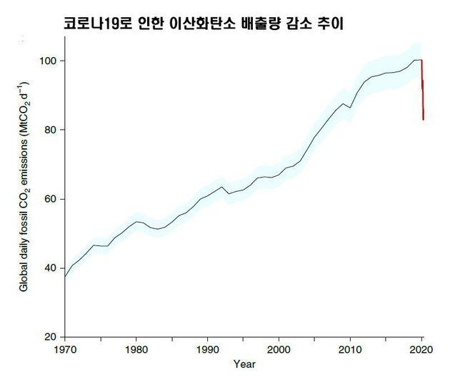 코로나19로 세계 이산화탄소 배출량이 크게 줄어 4월말 현재 2006년과 비슷한 수준이