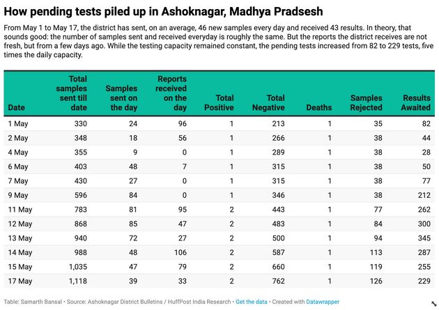 A daily breakdown of testing data in Ashoknagar, Madhya Pradesh, shows how quickly a backlog of test...