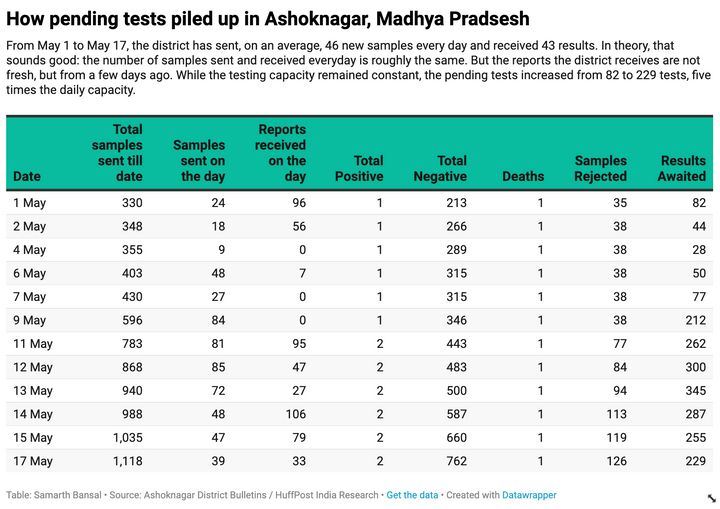 A daily breakdown of testing data in Ashoknagar, Madhya Pradesh, shows how quickly a backlog of test results can pile up.
