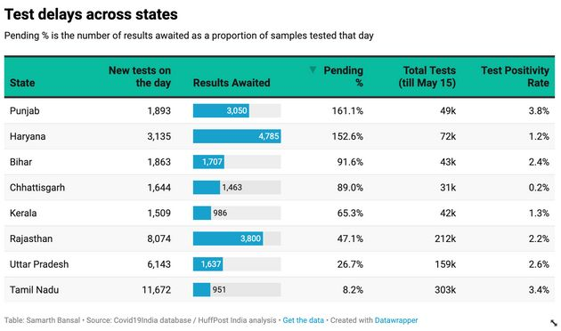 A snapshot of pending tests across eight major Indian states. It is worth noting that states with the...