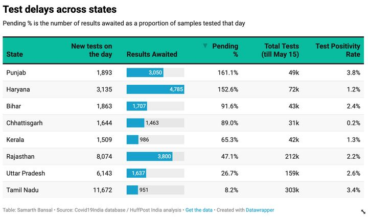 A snapshot of pending tests across eight major Indian states. It is worth noting that states with the highest case counts do