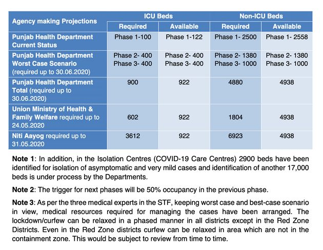 A slide from a Punjab government presentation revealing widely diverging projections on the health infrastructure...