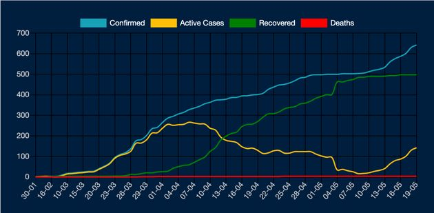 Graph showing Kerala's confirmed and active cases of COVID-19 till May