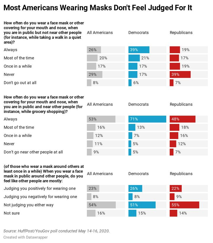 A chart showing results from a HuffPost/YouGov survey on mask-wearing.
