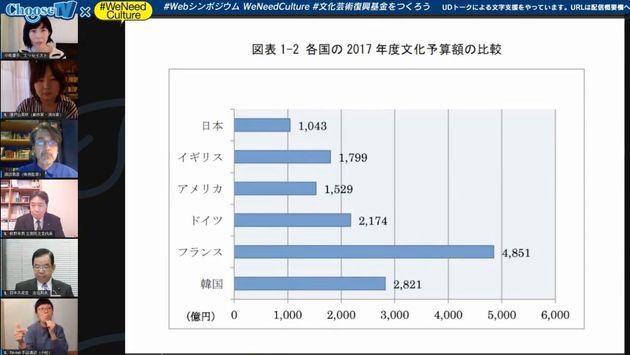 先進国の2017年度文化予算額の比較。他国と比べて、日本は予算額が少ないことがわかる。
