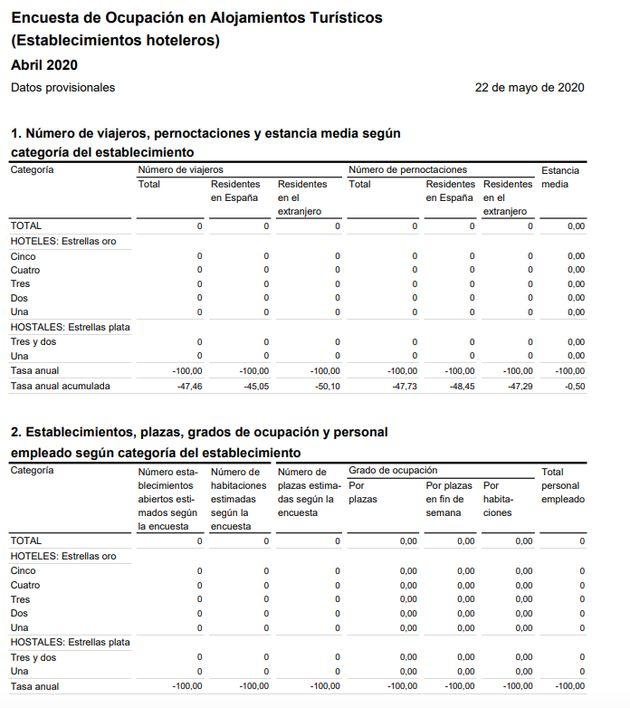 Datos del INE sobre ocupación hotelera en abril de