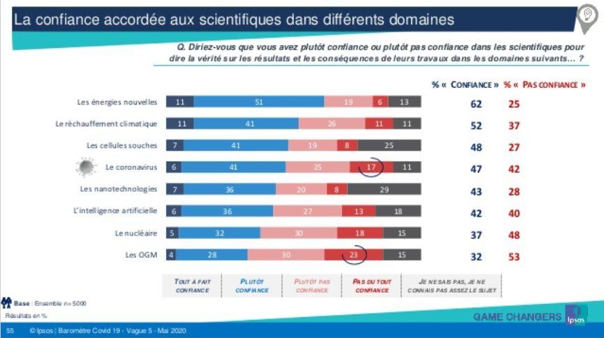 Sondage Ipsos sur la confiance en la science en cette période de