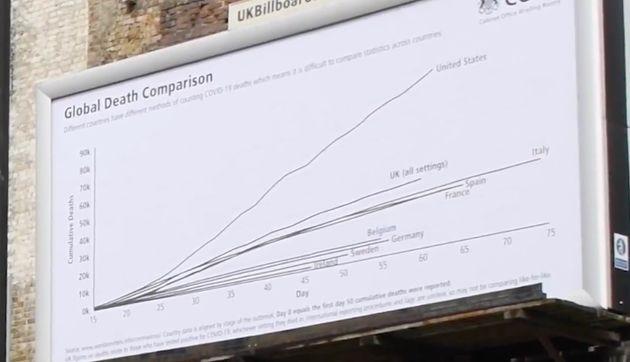 Led By Donkeys Revives UKs Global Death Comparison Slide – On Giant Billboard