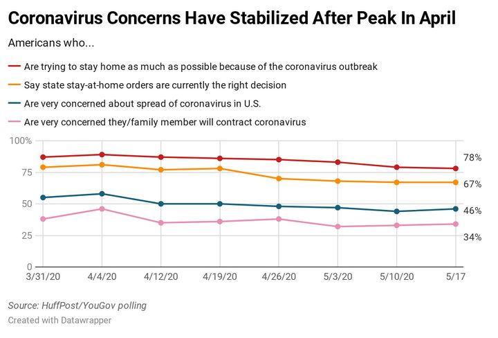 Chart showing the results of a new HuffPost/YouGov survey on the coronavirus outbreak.