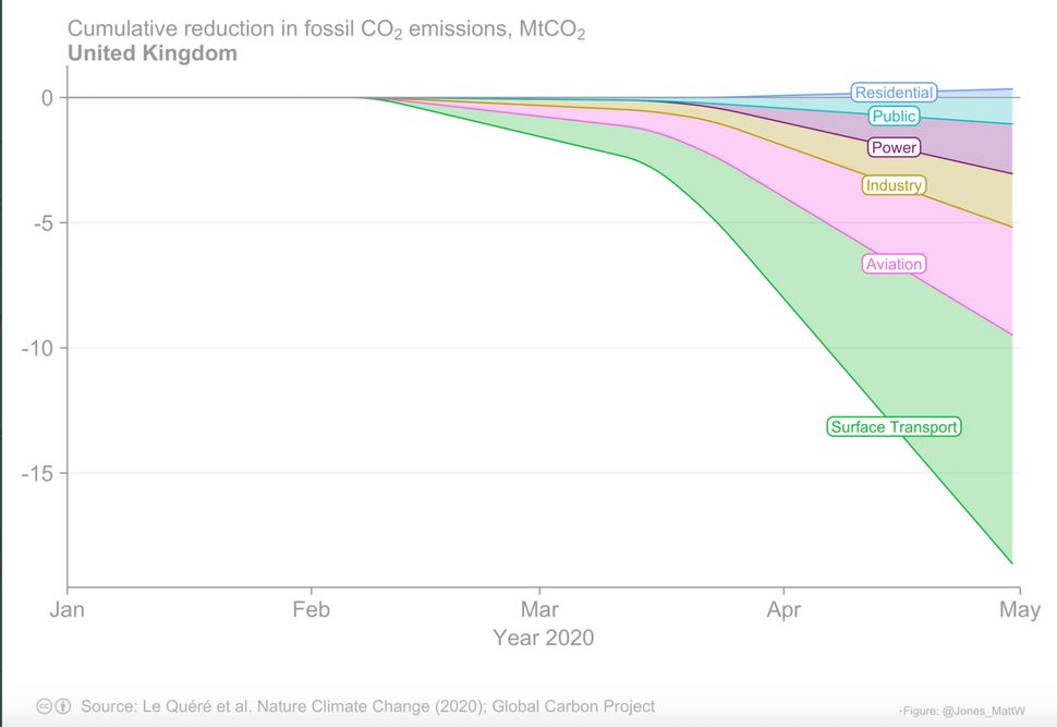 A graph created by University of East Anglia senior researcher Matt Jones, based on the Le Quéré et al Nature Climate Change