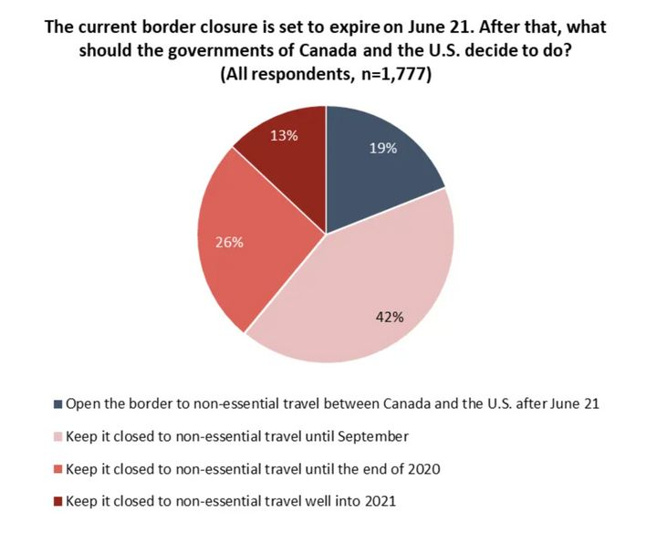 A graph from the Angus Reid Institute shows 19 per cent of respondents want to reopen the border after June 21.