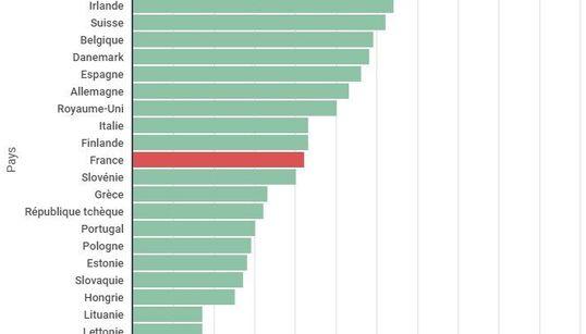 Combien gagnent les médecins et infirmiers français par rapport à leurs voisins