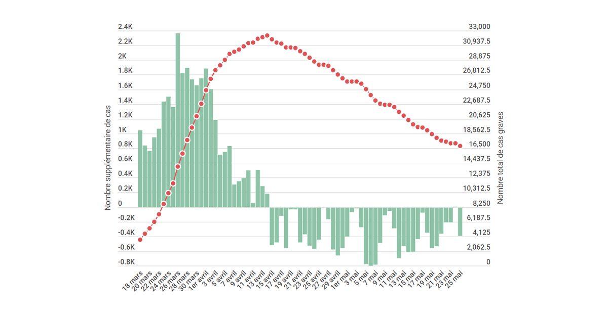 Coronavirus: le nombre d'hospitalisations repart à la baisse ce lundi
