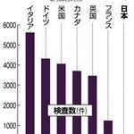 「不可解」欧米が驚く、日本の新型コロナ対策