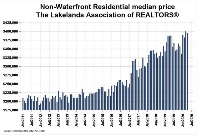 The median house price in cottage country north of Toronto took a slight dip in March of this year, as...