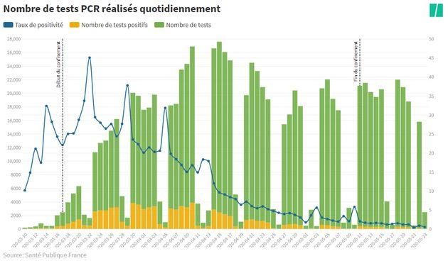 Nombre de tests PCR réalisés depuis le mois de